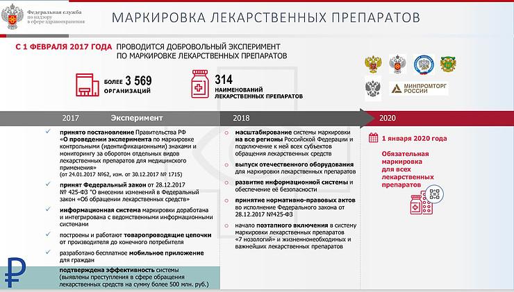 В Свердловской области завершилось внедрение системы маркировки лекарственных препаратов